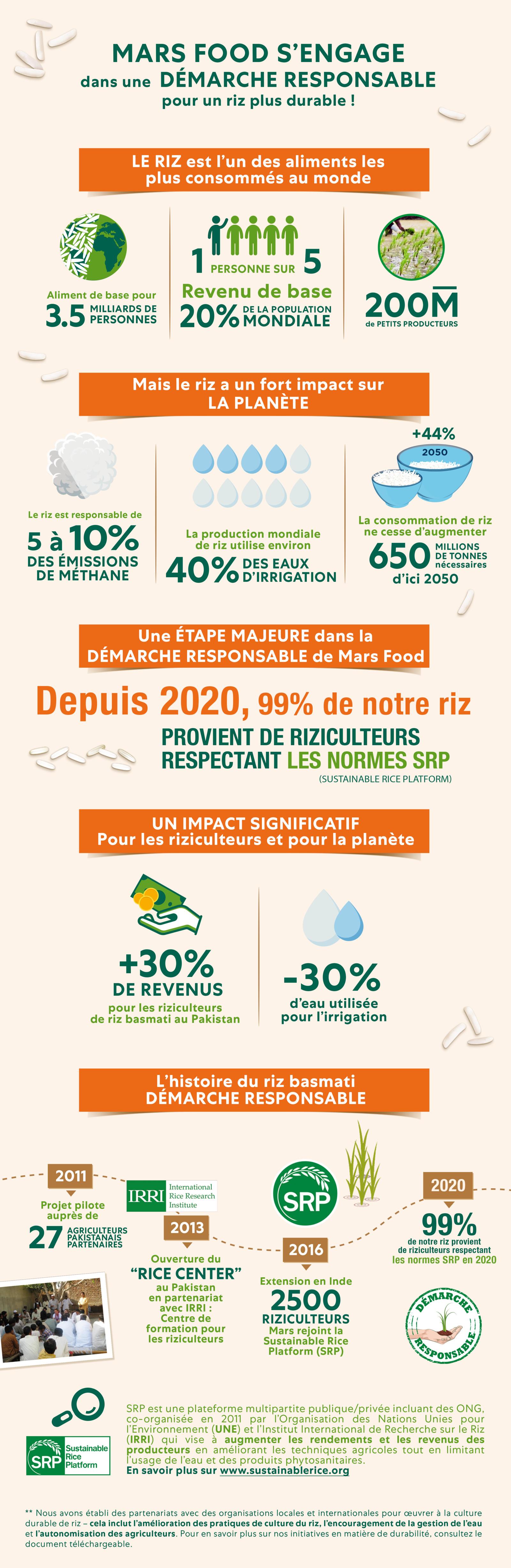 Ben's Original Website Rice Responsible Infographic 2021 FR