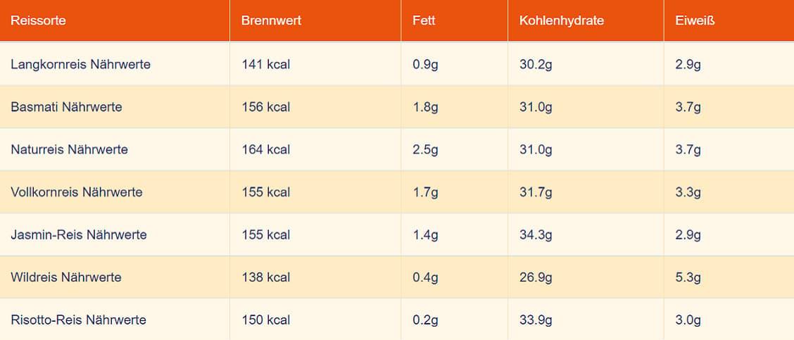 Gekochter-Reis-Naehrwerte